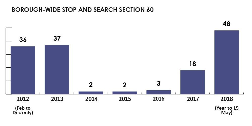 Borough-wide section 60 stop and search figures 2012 - 2018