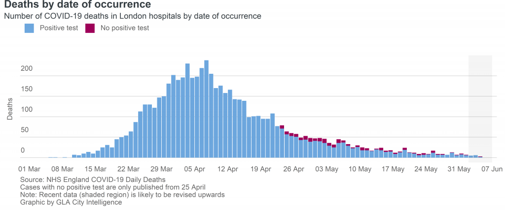 deaths by date of occurance